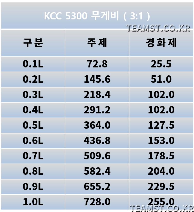 KCC 5300 클리어(주제+경화제) - 팀에스티